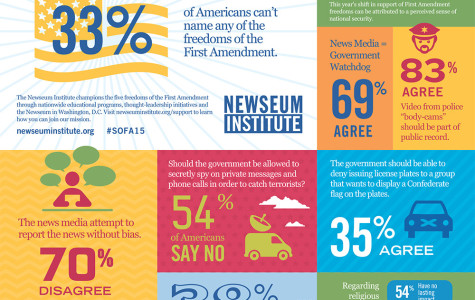 This Infographic, published by Newseum, explores students' opinion on the First Amendment.
