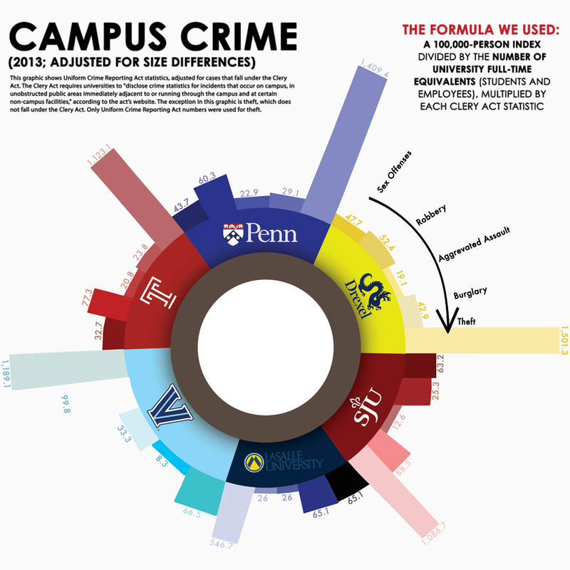 This+graphic+shows+the+number+of+crimes+reported+from+various+campuses.+The+Clery+Act+requires+universities+to+%22disclose+crime+stats+for+incidents+that+occur+on+campus.%22+Photo+courtesy+of+the+Philly+Voice.+