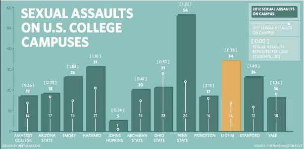 Prospective college students have something to worry about: nearly one-quarter of undergraduate women will be sexually assaulted during their time on campus. Photo courtesy of michigandaily.com.