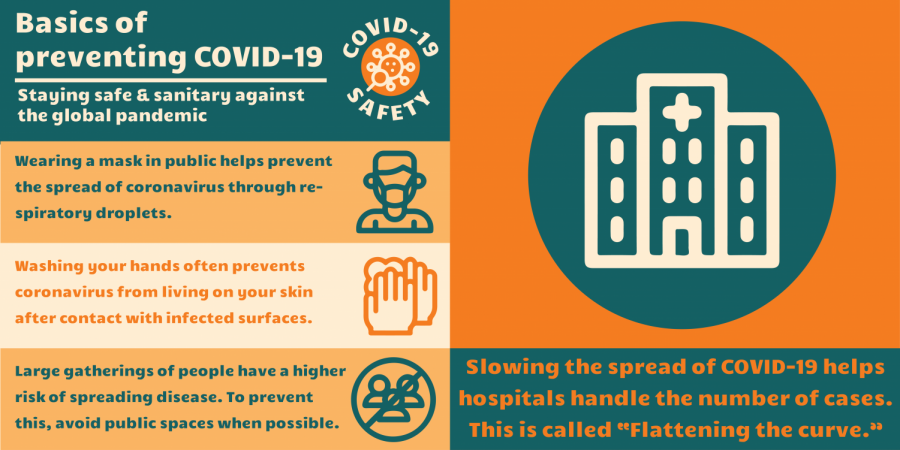 Original Infographic designed by Madison Horvat illustrates safety measures needed to protect against Covid-19.