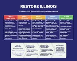 https://www.dph.illinois.gov/restore