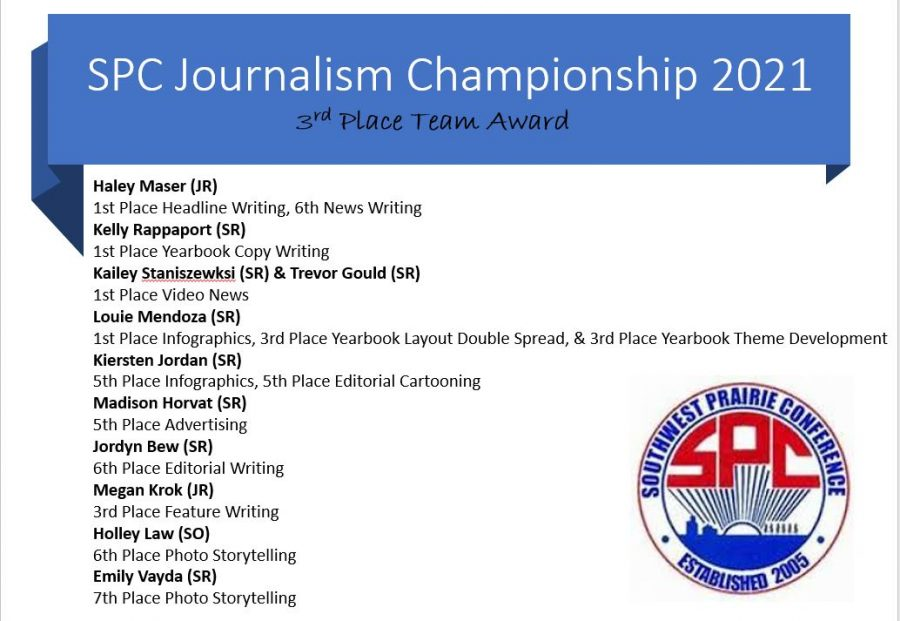 Journalism team racks up awards at virtual SPC Conference