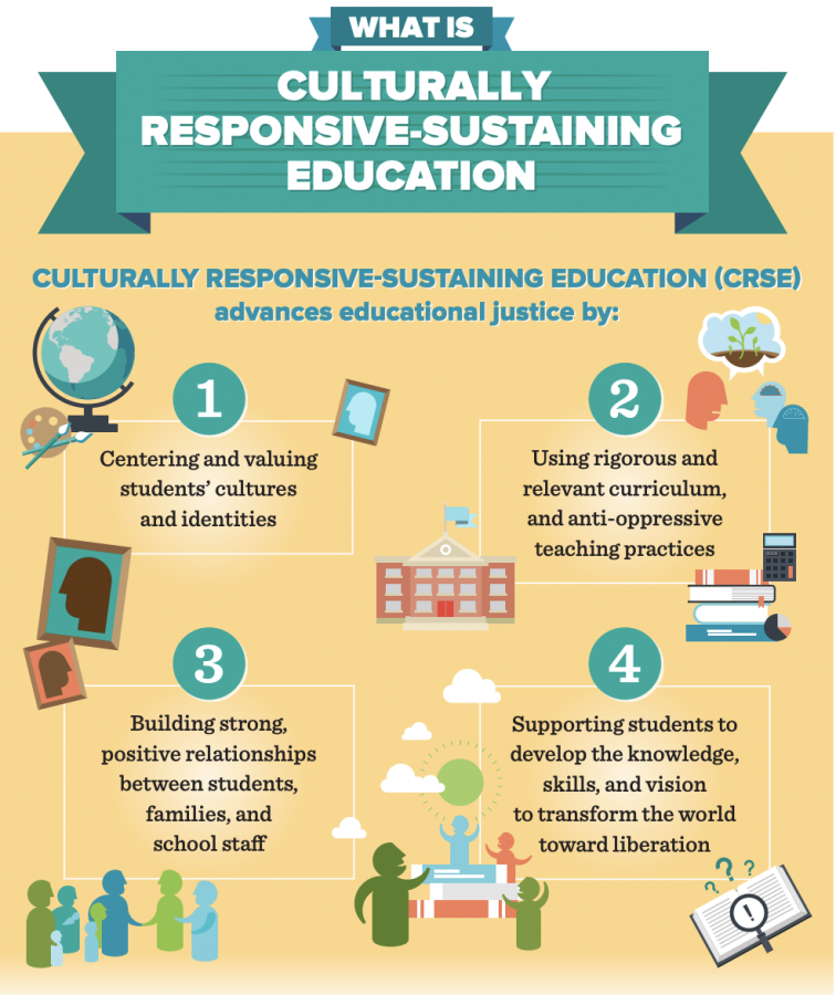 This infographic highlights the core values, principles, vision, and talking points about culturally responsive education.